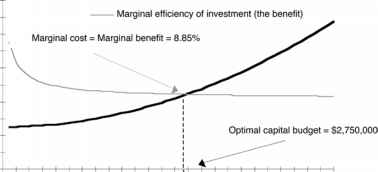 Optimal Capital Budget