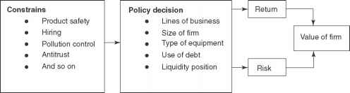 risk and return relationship in capital budgeting intangible benefits
