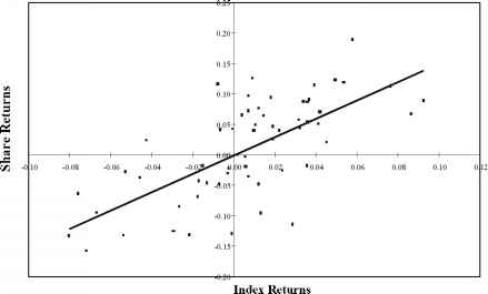 Estimating Beta Coefficients