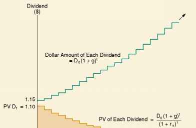 Dividend Discount Model Constant Growth
