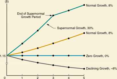 Dividend Non Constant Growth Model