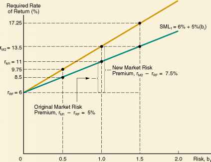 Sml Graph Risk Free Rate Change