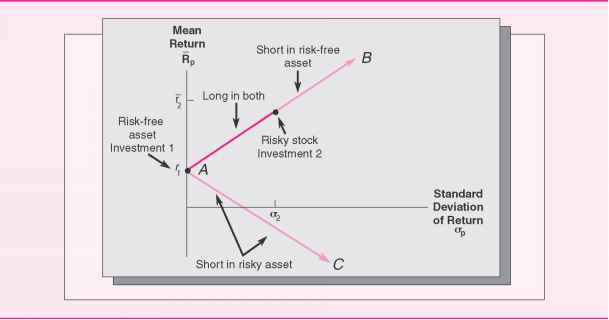 Expected Returns Bonds Diagram