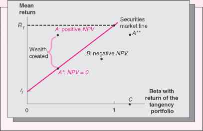 Securities Market Line