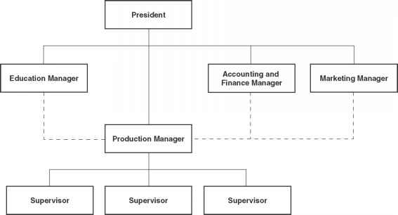 Supervisor Decision Matrix