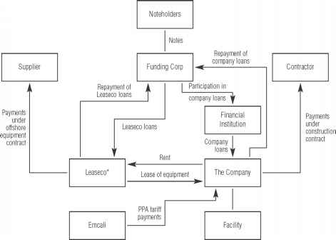 Project Financing Structure