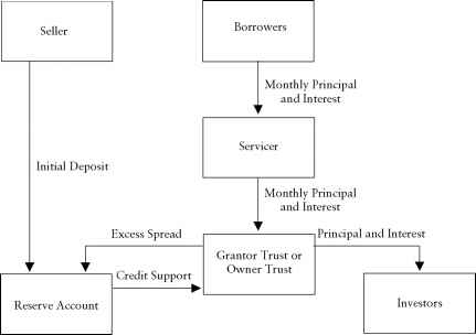 Loan Structures