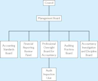 Financial Reporting Council Structure