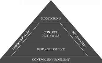 Framework Internal Control Coso Model