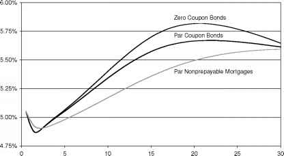 Zero Coupon Par Yield And Forward Rate